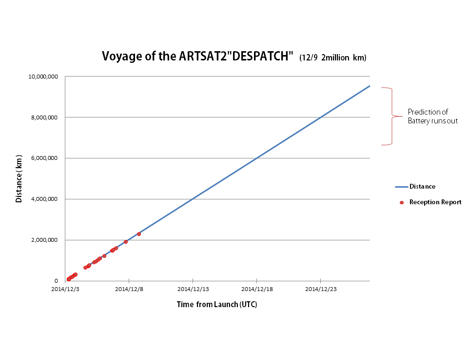 Voyage_of_the_ARTSAT2:DESPATCH